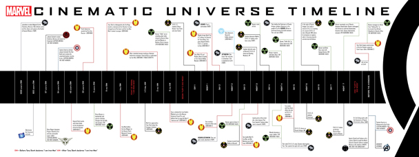 The Marvel Cinematic Universe Timeline from The Art of Marvel's The Avengers